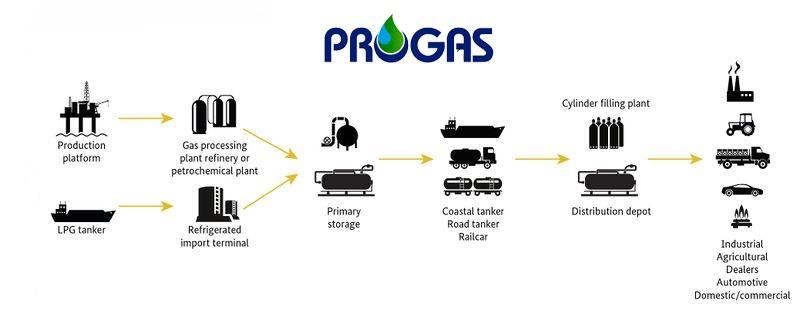 Fuel,LPG,gas,jordan,company